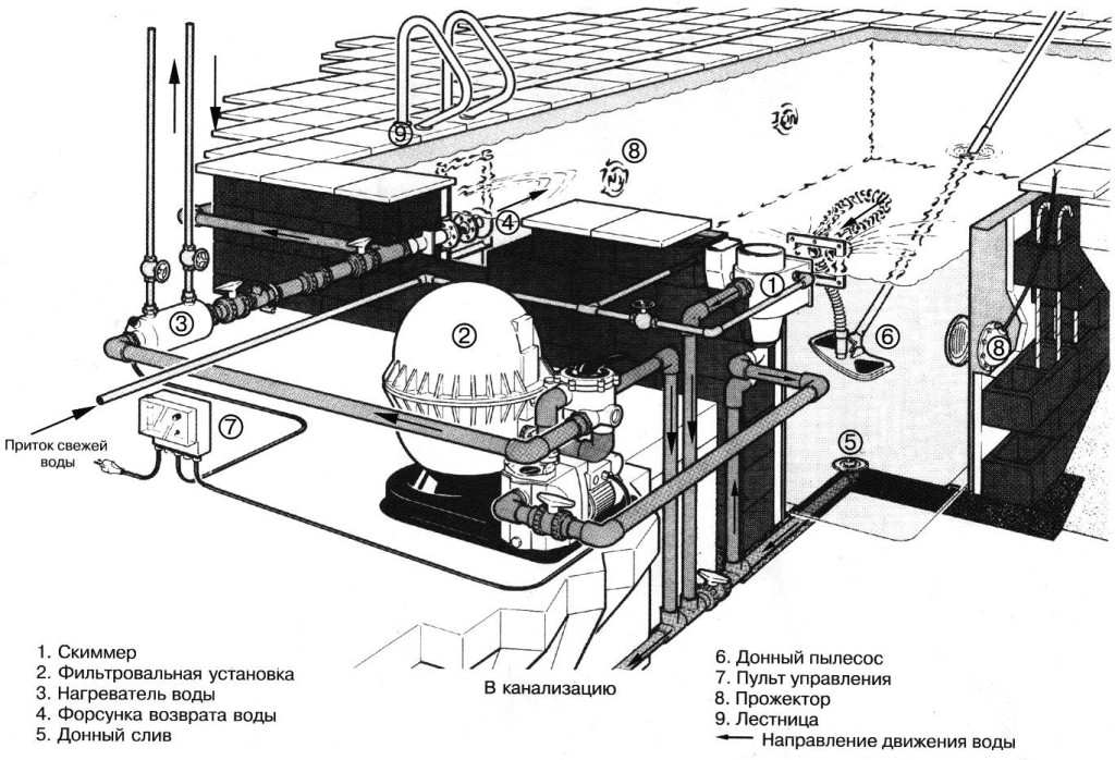 Схемы и виды водоочистки