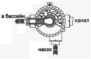 Режимы работы 4-х позиционного клапана песочного фильтра