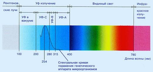 , Дезинфекция воды ультрафиолетовым излучением