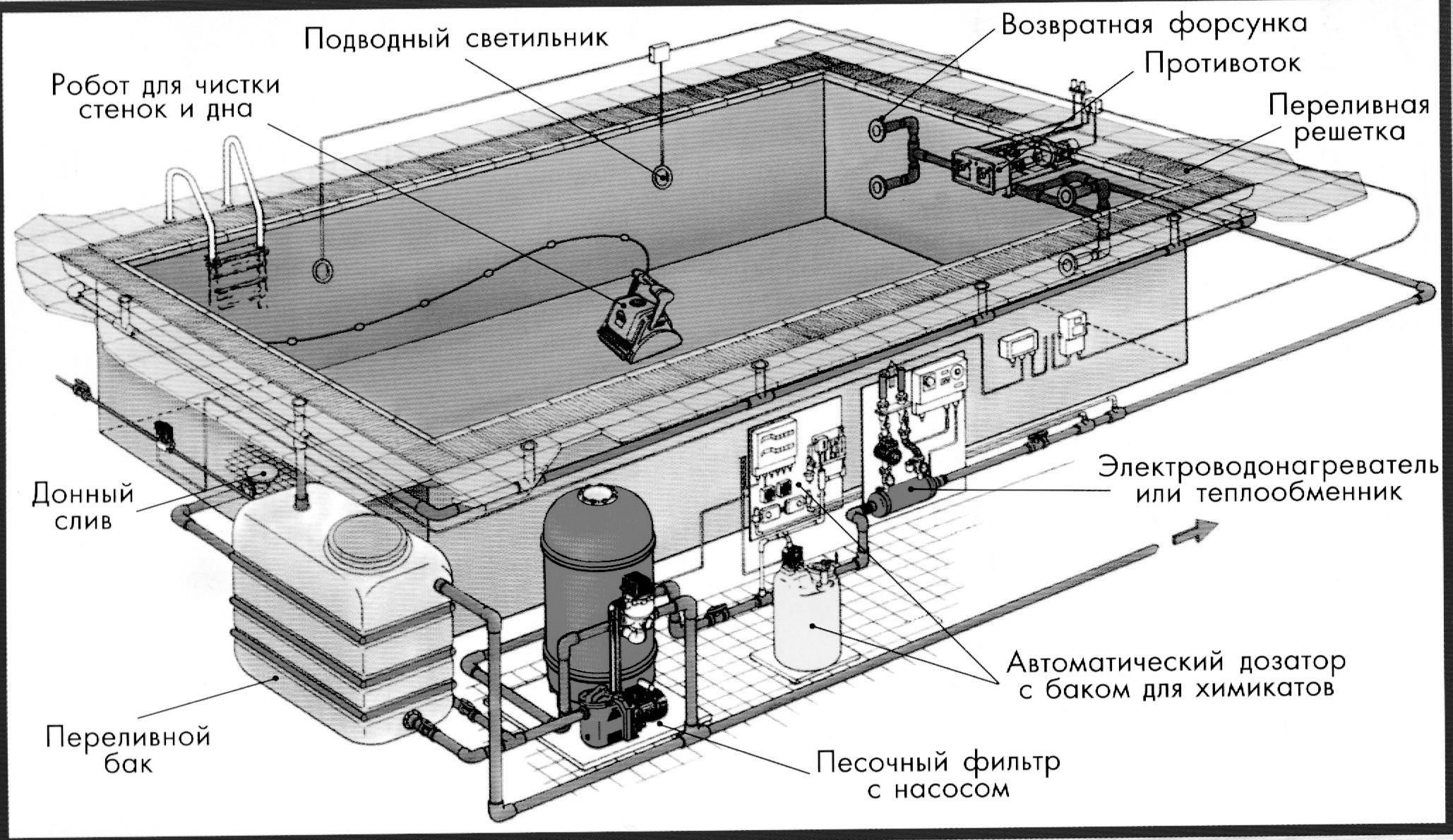 Схемы и виды водоочистки в бассейне
