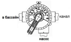 , Режимы работы 4-х позиционного клапана песочного фильтра