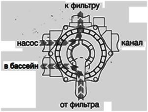Режимы работы 6-ти позиционного вентиля песчаного фильтра