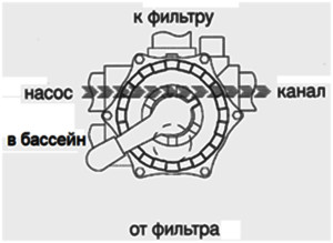 , Режимы работы 6-ти позиционного вентиля песчаного фильтра