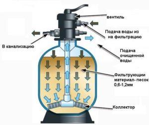 , Как выбрать насос и песочный фильтр для бассейна Скорость фильтрации