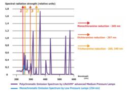 В чем отличие УФ низкого от среднего давления, применительно к дезинфекции воды бассейнов