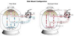 , Верхний и боковой вентиль управления в песочном фильтре бассейна